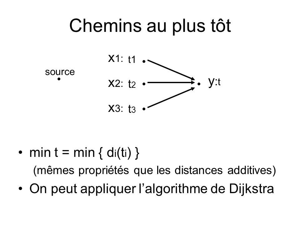 Chemins au plus tôt min t = min { d i (t i ) } (mêmes propriétés que les distances additives) On peut appliquer l'algorithme de Dijkstra t2t2 t3t3 y:ty:t t1 source x 2: x 3: x 1:
