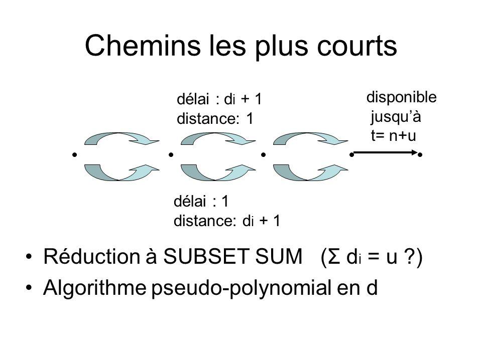 Chemins les plus courts Réduction à SUBSET SUM (Σ d i = u ) Algorithme pseudo-polynomial en d disponible jusqu'à t= n+u délai : 1 distance: d i + 1 délai : d i + 1 distance: 1
