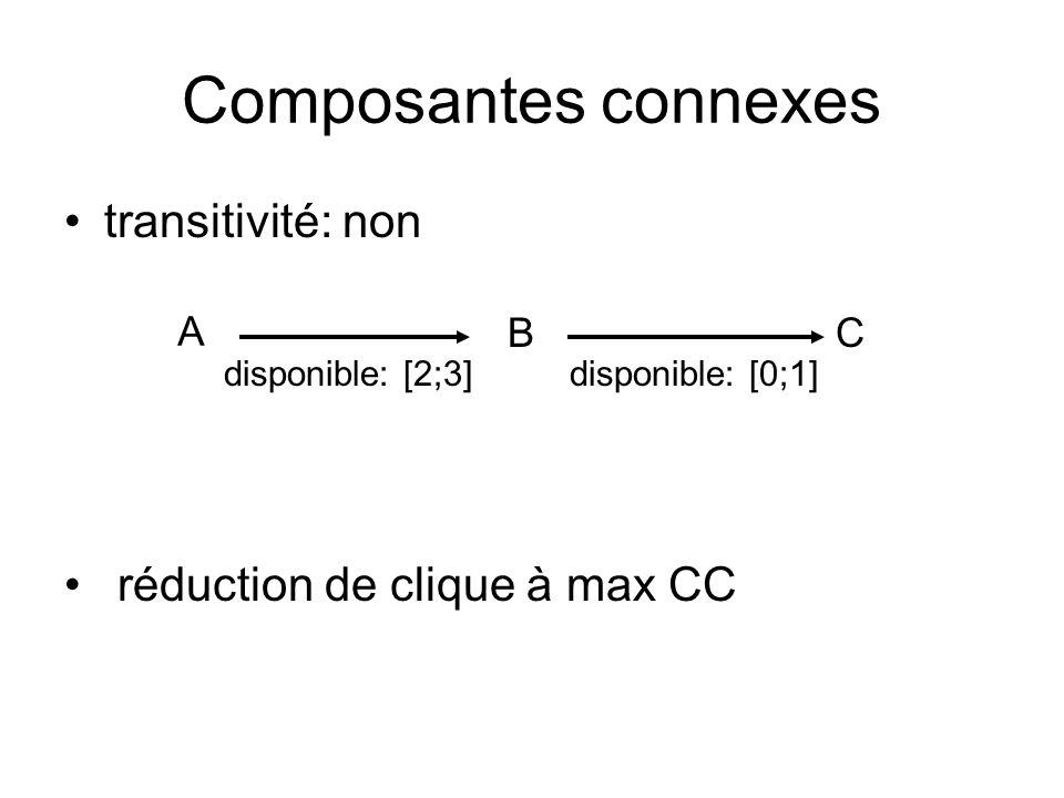 Composantes connexes réduction de clique à max CC BC A disponible: [0;1]disponible: [2;3] transitivité: non