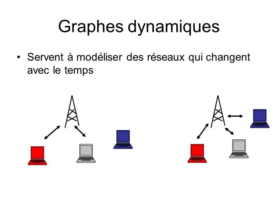 Graphes dynamiques Servent à modéliser des réseaux qui changent avec le temps