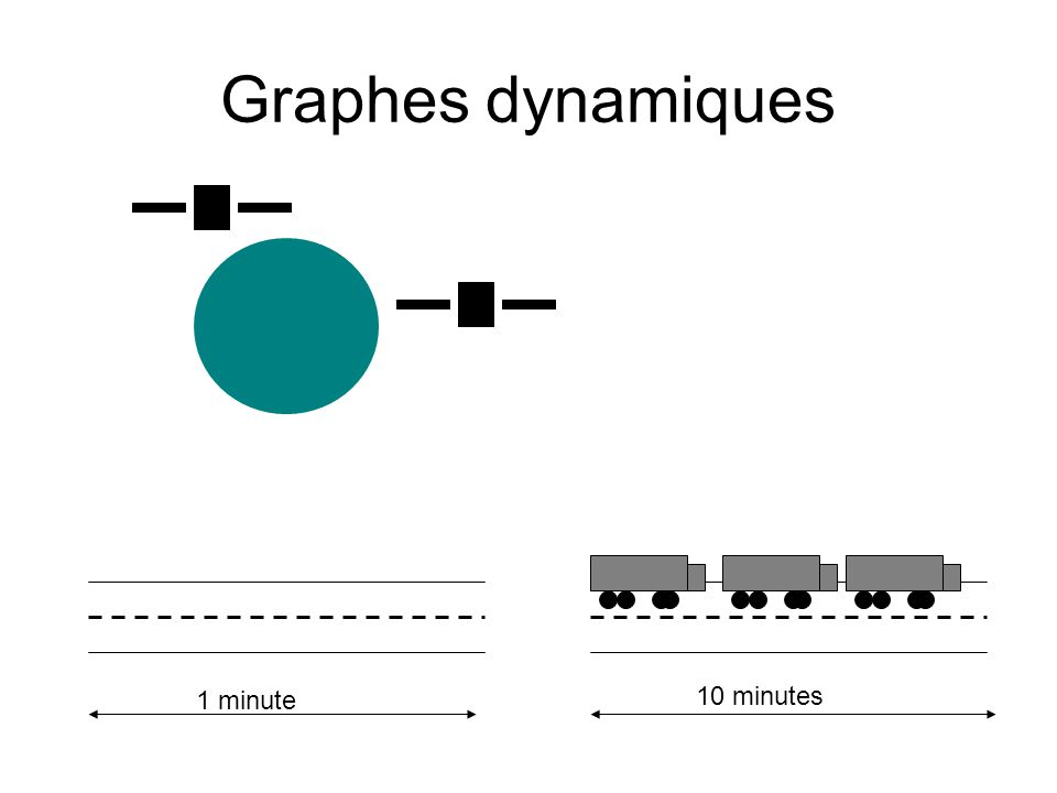 Graphes dynamiques 1 minute 10 minutes