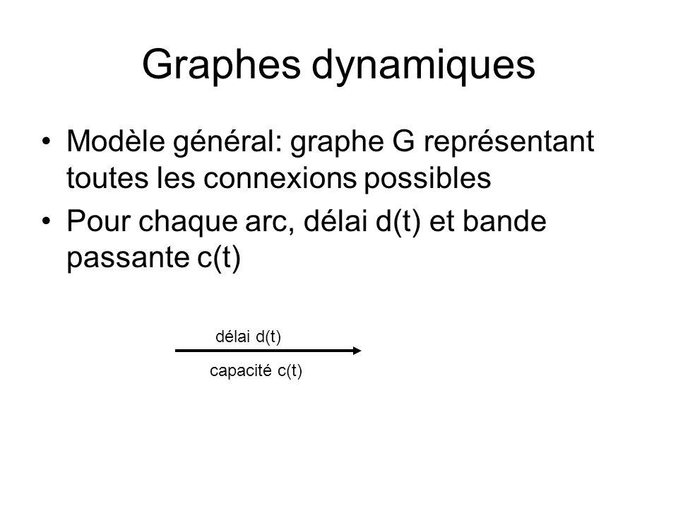 Graphes dynamiques Modèle général: graphe G représentant toutes les connexions possibles Pour chaque arc, délai d(t) et bande passante c(t) délai d(t) capacité c(t)