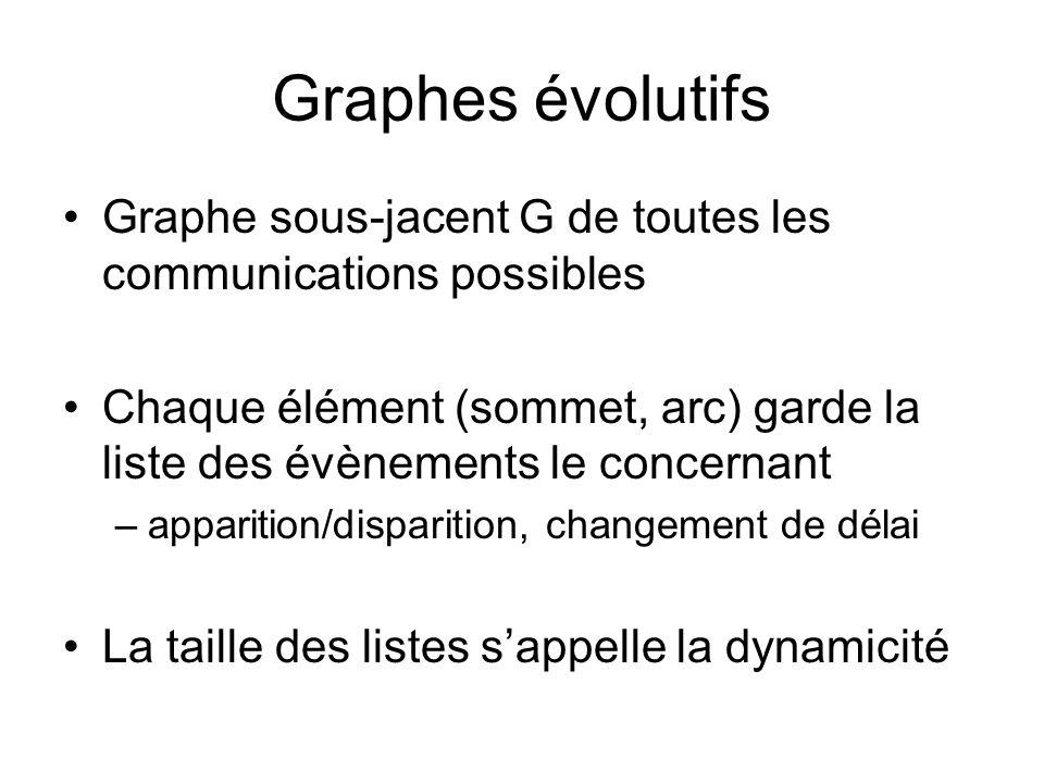 Graphes évolutifs Graphe sous-jacent G de toutes les communications possibles Chaque élément (sommet, arc) garde la liste des évènements le concernant –apparition/disparition, changement de délai La taille des listes s'appelle la dynamicité