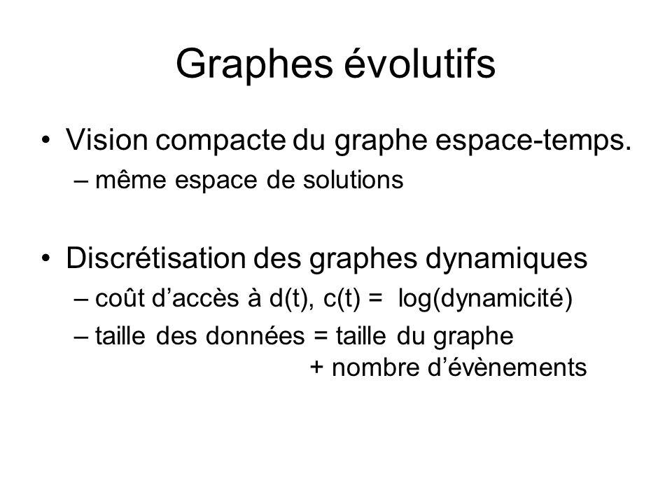 Graphes évolutifs Vision compacte du graphe espace-temps.
