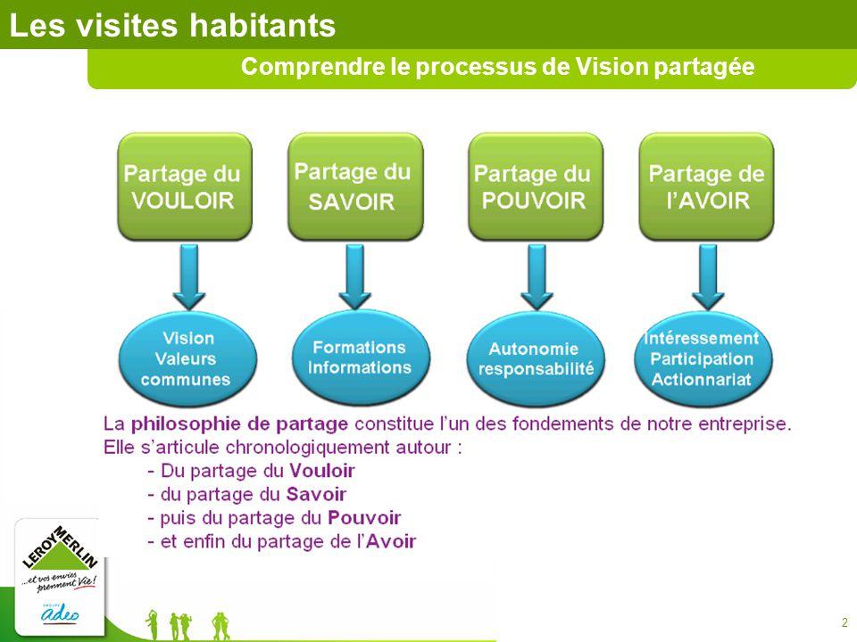3 Les visites habitants Comprendre le processus de Vision partagée