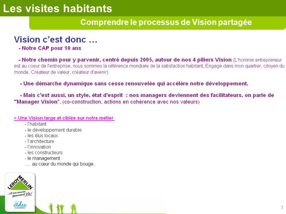 Les visites habitants Comprendre le processus de Vision partagée