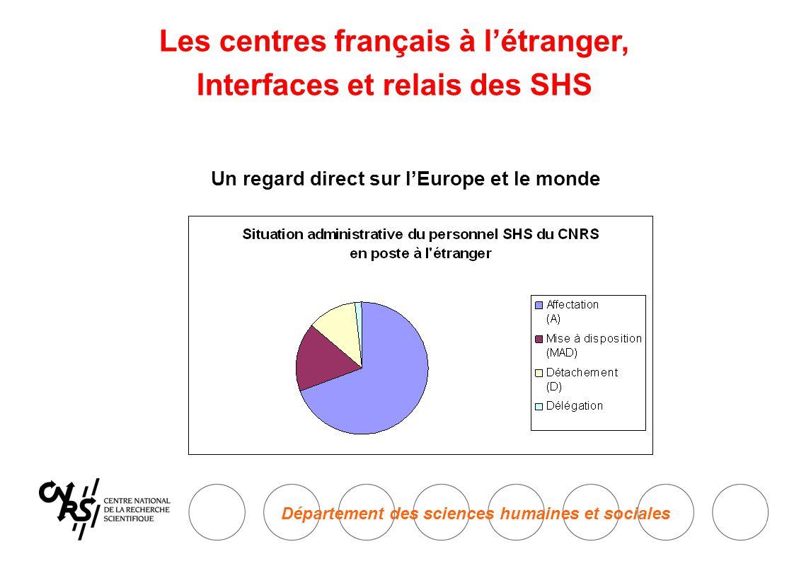 Département des sciences humaines et sociales Les centres français à l'étranger, Interfaces et relais des SHS Un regard direct sur l'Europe et le monde