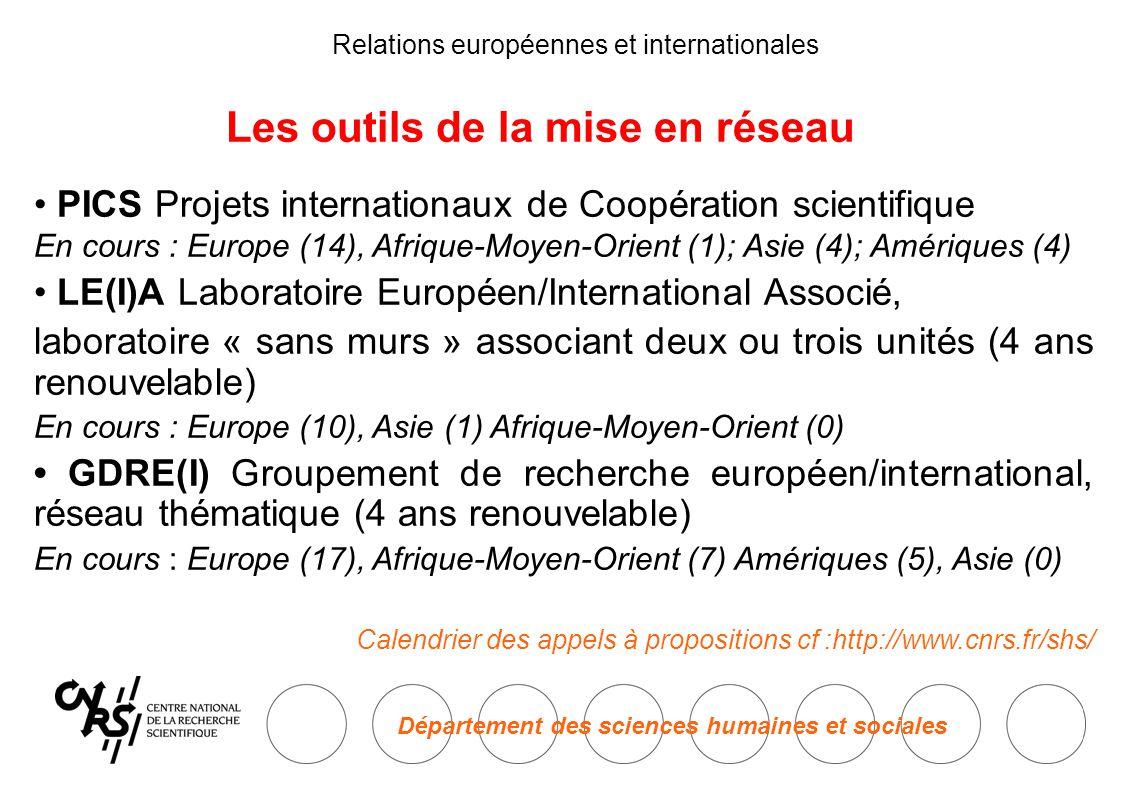 Département des sciences humaines et sociales Relations européennes et internationales Les outils de la mise en réseau PICS Projets internationaux de Coopération scientifique En cours : Europe (14), Afrique-Moyen-Orient (1); Asie (4); Amériques (4) LE(I)A Laboratoire Européen/International Associé, laboratoire « sans murs » associant deux ou trois unités (4 ans renouvelable) En cours : Europe (10), Asie (1) Afrique-Moyen-Orient (0) GDRE(I) Groupement de recherche européen/international, réseau thématique (4 ans renouvelable) En cours : Europe (17), Afrique-Moyen-Orient (7) Amériques (5), Asie (0) Calendrier des appels à propositions cf :http://www.cnrs.fr/shs/