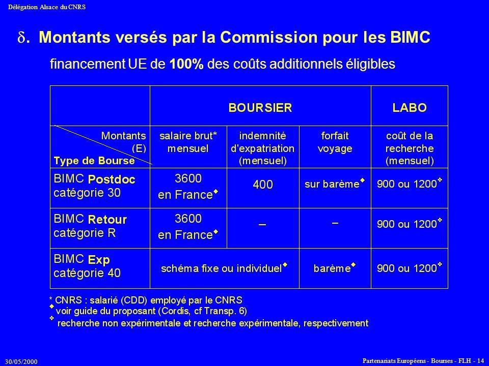 30/05/2000 Délégation Alsace du CNRS Partenariats Européens - Bourses - FLH - 14 . Montants versés par la Commission pour les BIMC financement UE de