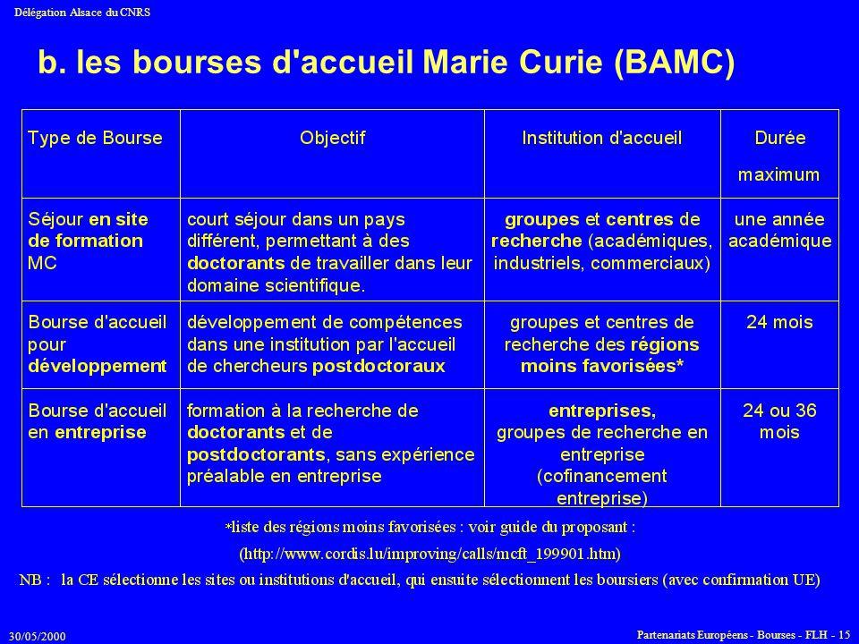 30/05/2000 Délégation Alsace du CNRS Partenariats Européens - Bourses - FLH - 15 b. les bourses d'accueil Marie Curie (BAMC)