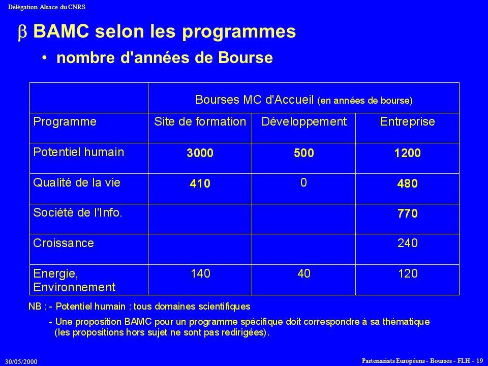 30/05/2000 Délégation Alsace du CNRS Partenariats Européens - Bourses - FLH - 19  BAMC selon les programmes nombre d'années de Bourse