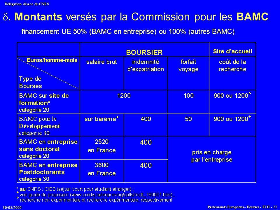 30/05/2000 Délégation Alsace du CNRS Partenariats Européens - Bourses - FLH - 22 . Montants versés par la Commission pour les BAMC financement UE 50%