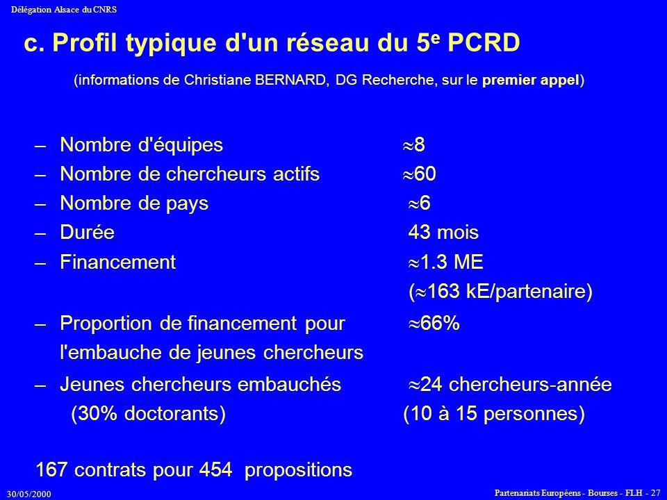 30/05/2000 Délégation Alsace du CNRS Partenariats Européens - Bourses - FLH - 27 c. Profil typique d'un réseau du 5 e PCRD –Nombre d'équipes  8 –Nomb
