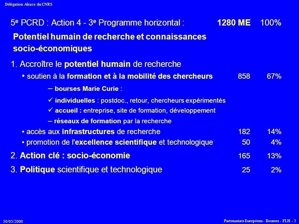 30/05/2000 Délégation Alsace du CNRS Partenariats Européens - Bourses - FLH - 3 5 e PCRD : Action 4 - 3 e Programme horizontal :1280 ME100% 1. Accroît