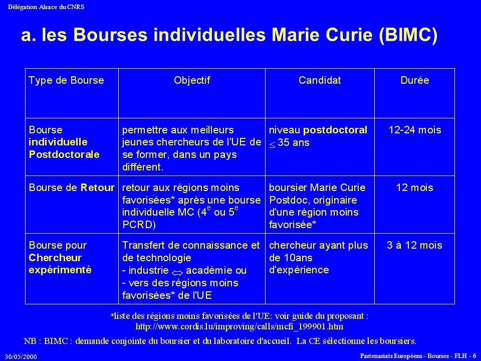 30/05/2000 Délégation Alsace du CNRS Partenariats Européens - Bourses - FLH - 6 a. les Bourses individuelles Marie Curie (BIMC)
