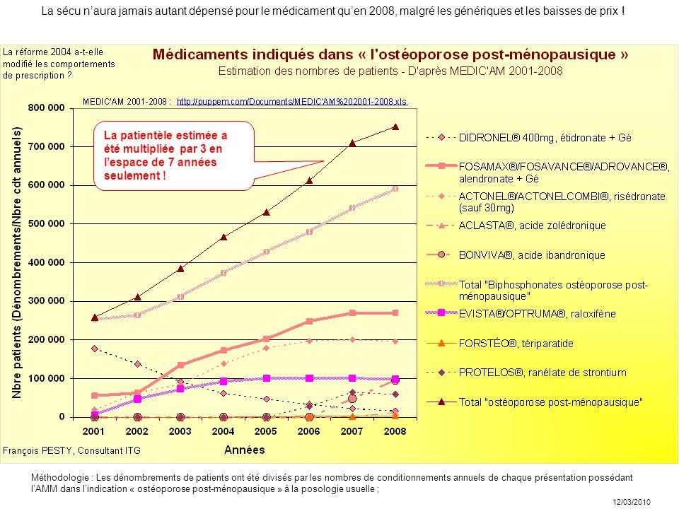 12/03/2010 La sécu n'aura jamais autant dépensé pour le médicament qu'en 2008, malgré les génériques et les baisses de prix .
