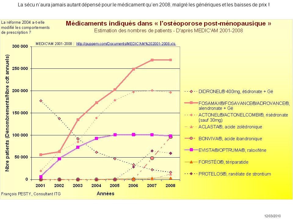 12/03/2010 La sécu n'aura jamais autant dépensé pour le médicament qu'en 2008, malgré les génériques et les baisses de prix !