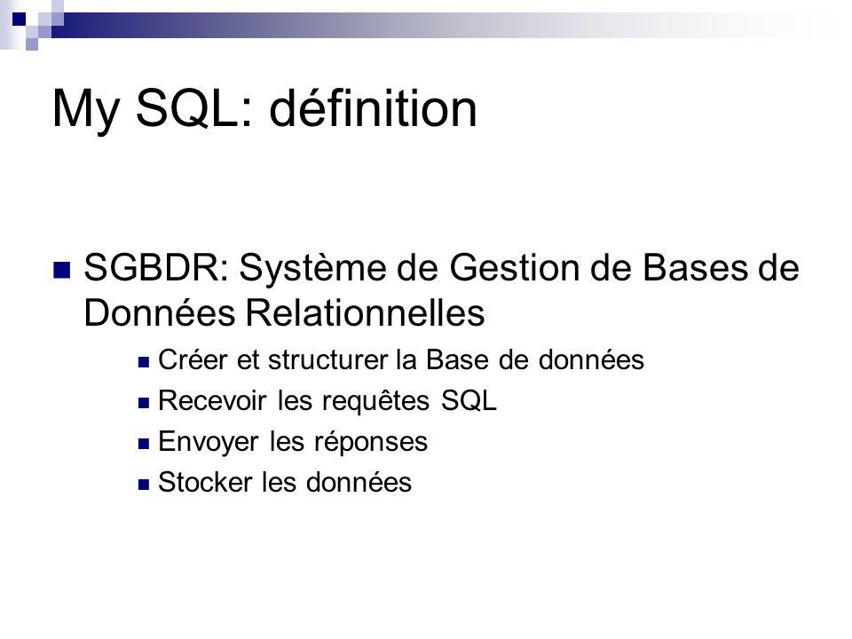 My SQL: définition SGBDR: Système de Gestion de Bases de Données Relationnelles Créer et structurer la Base de données Recevoir les requêtes SQL Envoy