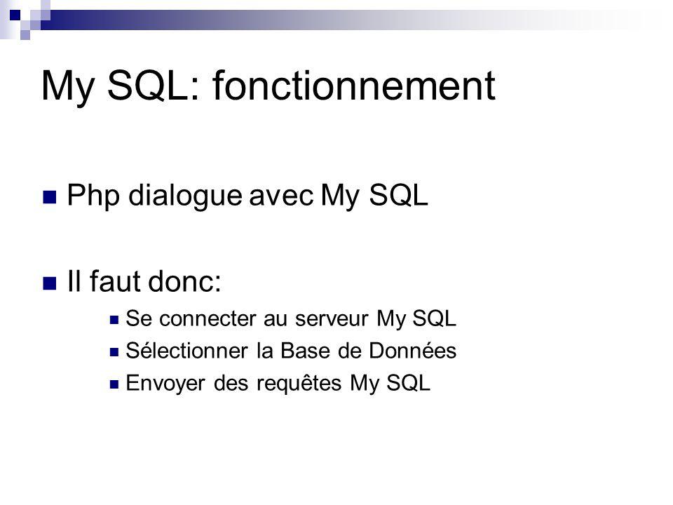 My SQL: fonctionnement Php dialogue avec My SQL Il faut donc: Se connecter au serveur My SQL Sélectionner la Base de Données Envoyer des requêtes My S