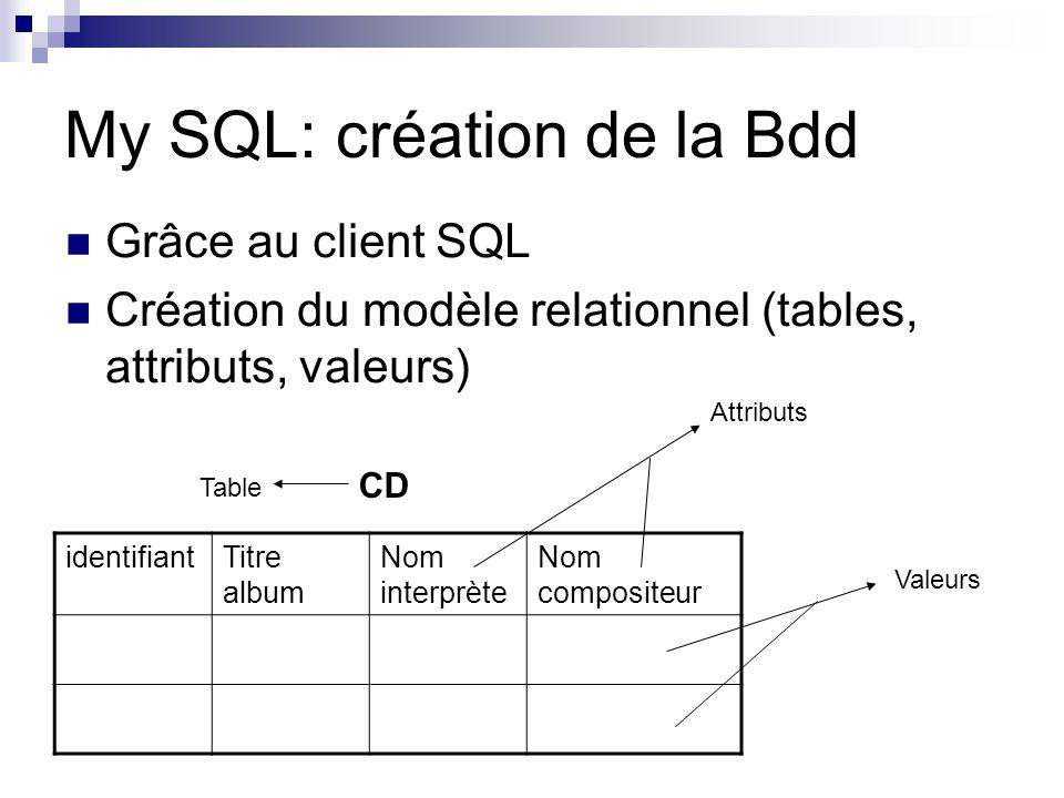 My SQL: création de la Bdd Grâce au client SQL Création du modèle relationnel (tables, attributs, valeurs) identifiantTitre album Nom interprète Nom c