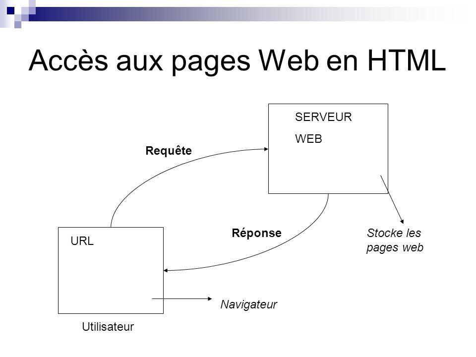 Accès aux pages Web en HTML Navigateur URL SERVEUR WEB Stocke les pages web Requête Réponse Utilisateur