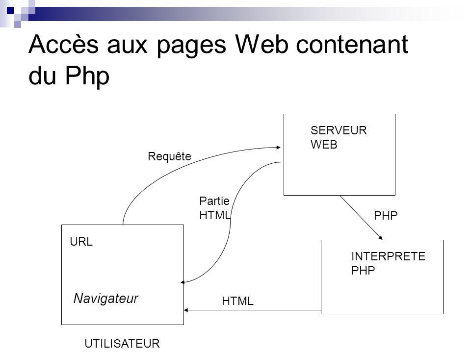 Accès aux pages Web contenant du Php URL SERVEUR WEB INTERPRETE PHP Navigateur UTILISATEUR Requête PHP Partie HTML HTML