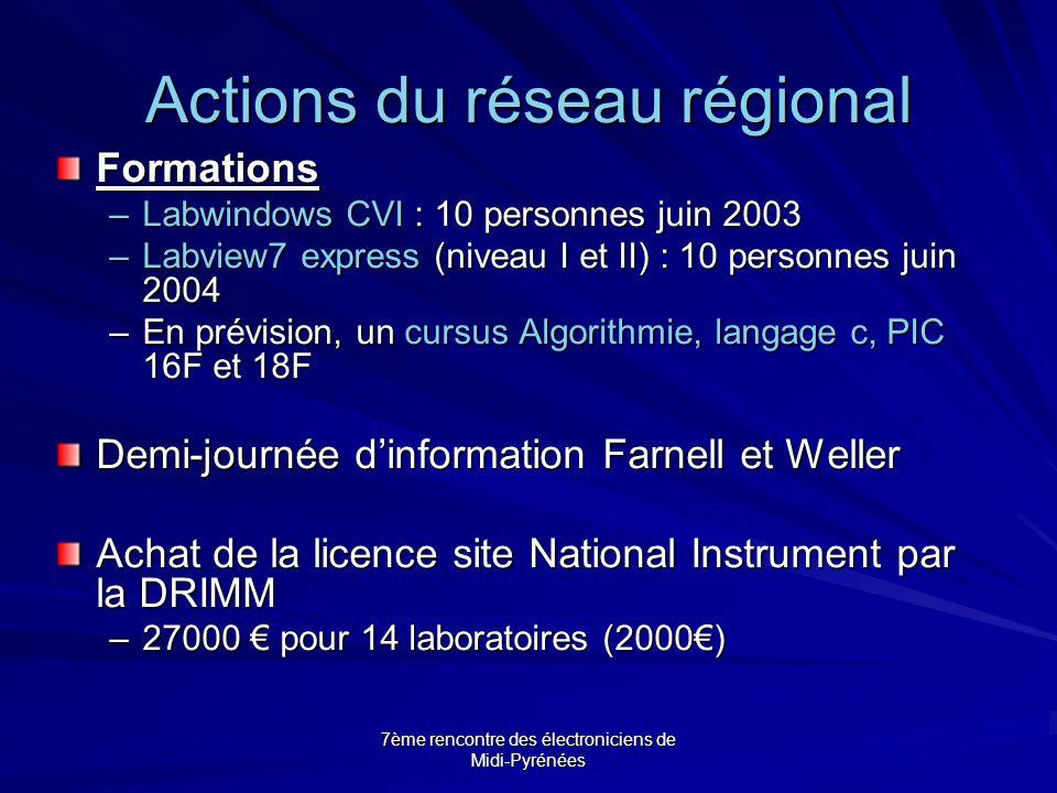 7ème rencontre des électroniciens de Midi-Pyrénées Actions du réseau régional Formations –Labwindows CVI : 10 personnes juin 2003 –Labview7 express (niveau I et II) : 10 personnes juin 2004 –En prévision, un cursus Algorithmie, langage c, PIC 16F et 18F Demi-journée d'information Farnell et Weller Achat de la licence site National Instrument par la DRIMM –27000 € pour 14 laboratoires (2000€)