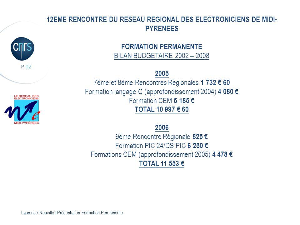 P. 02 Laurence Neuville l Présentation Formation Permanente 12EME RENCONTRE DU RESEAU REGIONAL DES ELECTRONICIENS DE MIDI- PYRENEES FORMATION PERMANEN