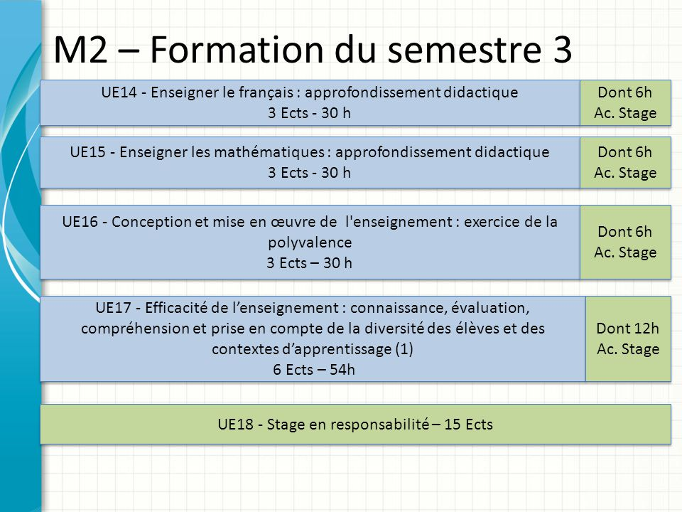 M2 – Formation du semestre 3 UE16 - Conception et mise en œuvre de l'enseignement : exercice de la polyvalence 3 Ects – 30 h UE16 - Conception et mise