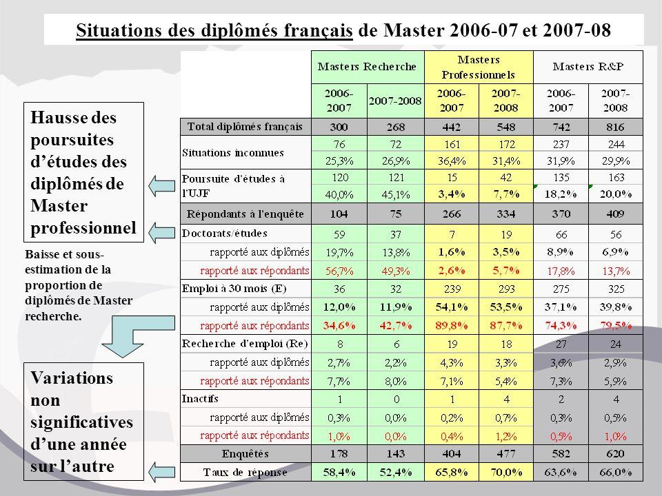 Situations des diplômés français de Master 2006-07 et 2007-08 Variations non significatives d'une année sur l'autre Hausse des poursuites d'études des diplômés de Master professionnel Baisse et sous- estimation de la proportion de diplômés de Master recherche.