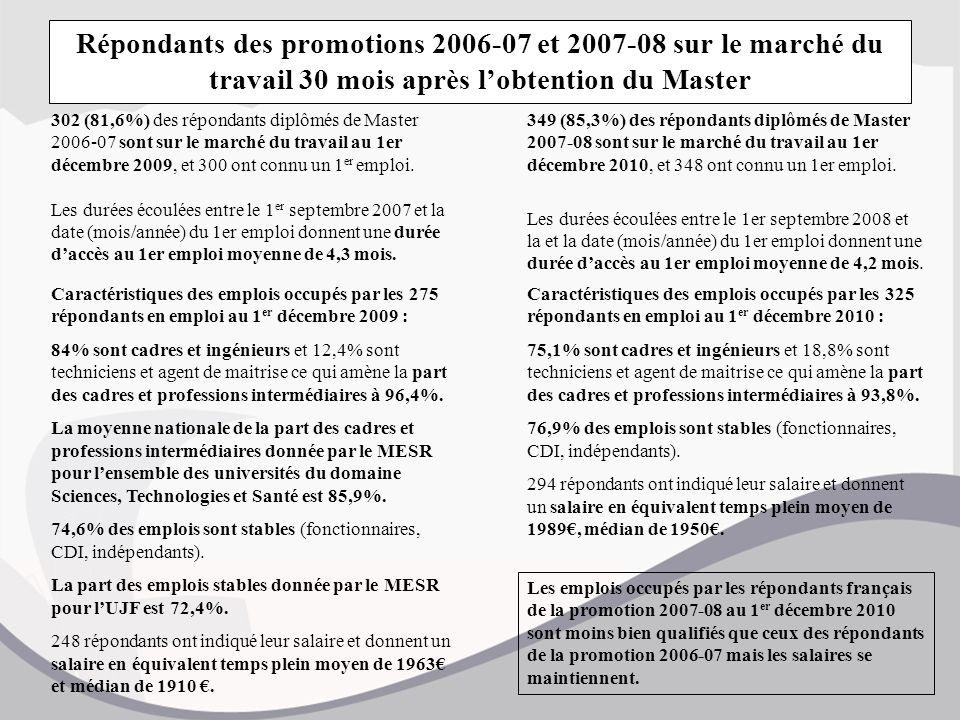 Répondants des promotions 2006-07 et 2007-08 sur le marché du travail 30 mois après l'obtention du Master 349 (85,3%) des répondants diplômés de Master 2007-08 sont sur le marché du travail au 1er décembre 2010, et 348 ont connu un 1er emploi.