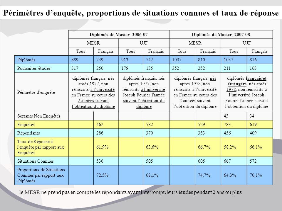 Périmètres d'enquête, proportions de situations connues et taux de réponse Diplômés de Master 2006-07Diplômés de Master 2007-08 MESRUJFMESRUJF TousFra