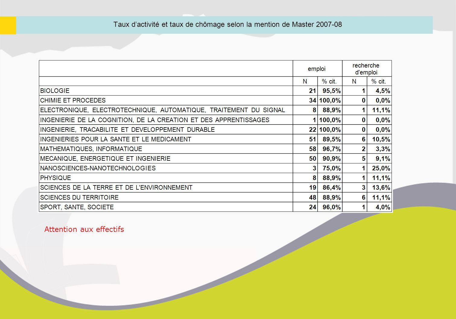 Taux d'activité et taux de chômage selon la mention de Master 2007-08 Attention aux effectifs
