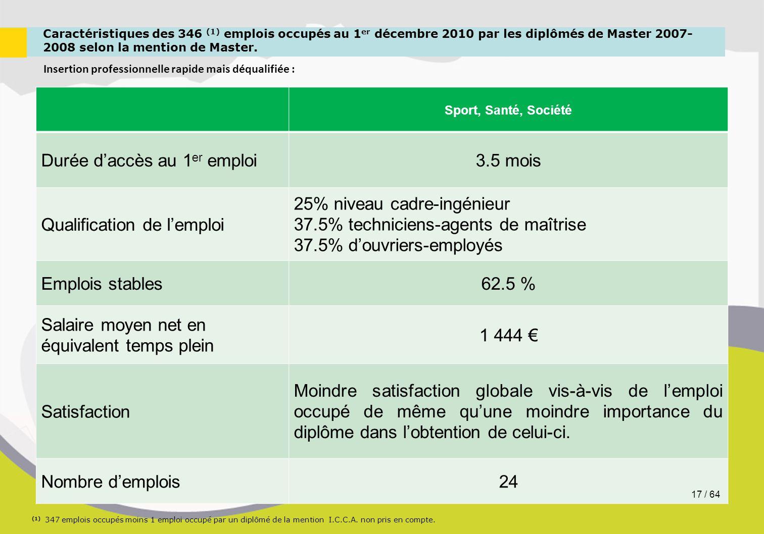 Caractéristiques des 346 (1) emplois occupés au 1 er décembre 2010 par les diplômés de Master 2007- 2008 selon la mention de Master. Insertion profess