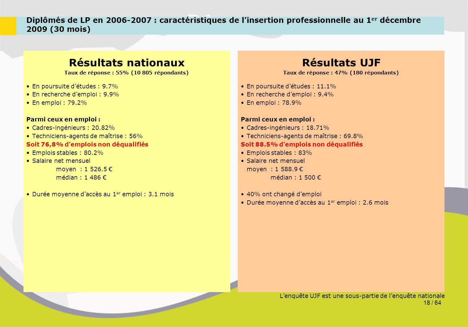 Diplômés de LP en 2006-2007 : caractéristiques de l'insertion professionnelle au 1 er décembre 2009 (30 mois) Résultats nationaux Taux de réponse : 55