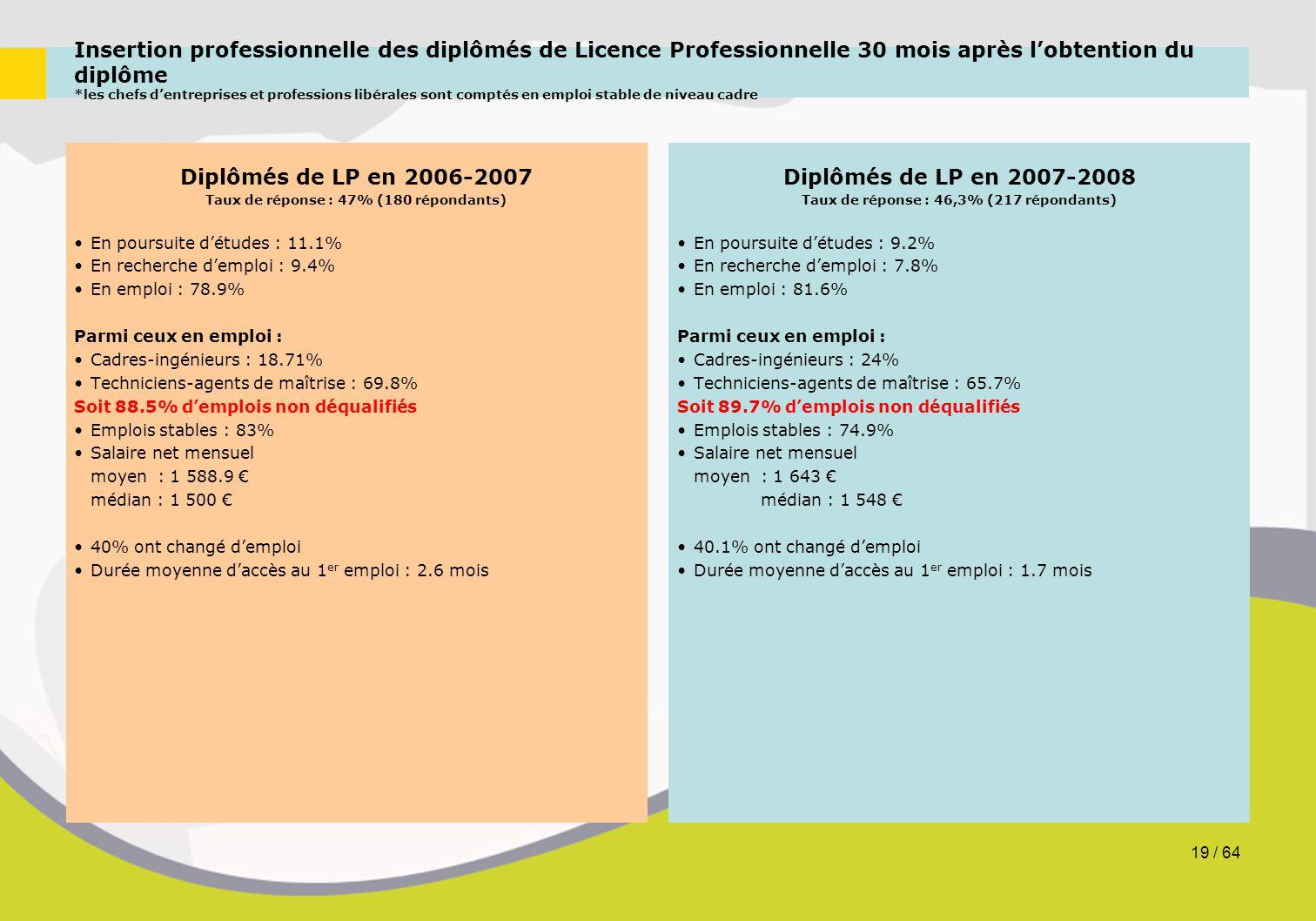 Insertion professionnelle des diplômés de Licence Professionnelle 30 mois après l'obtention du diplôme *les chefs d'entreprises et professions libéral