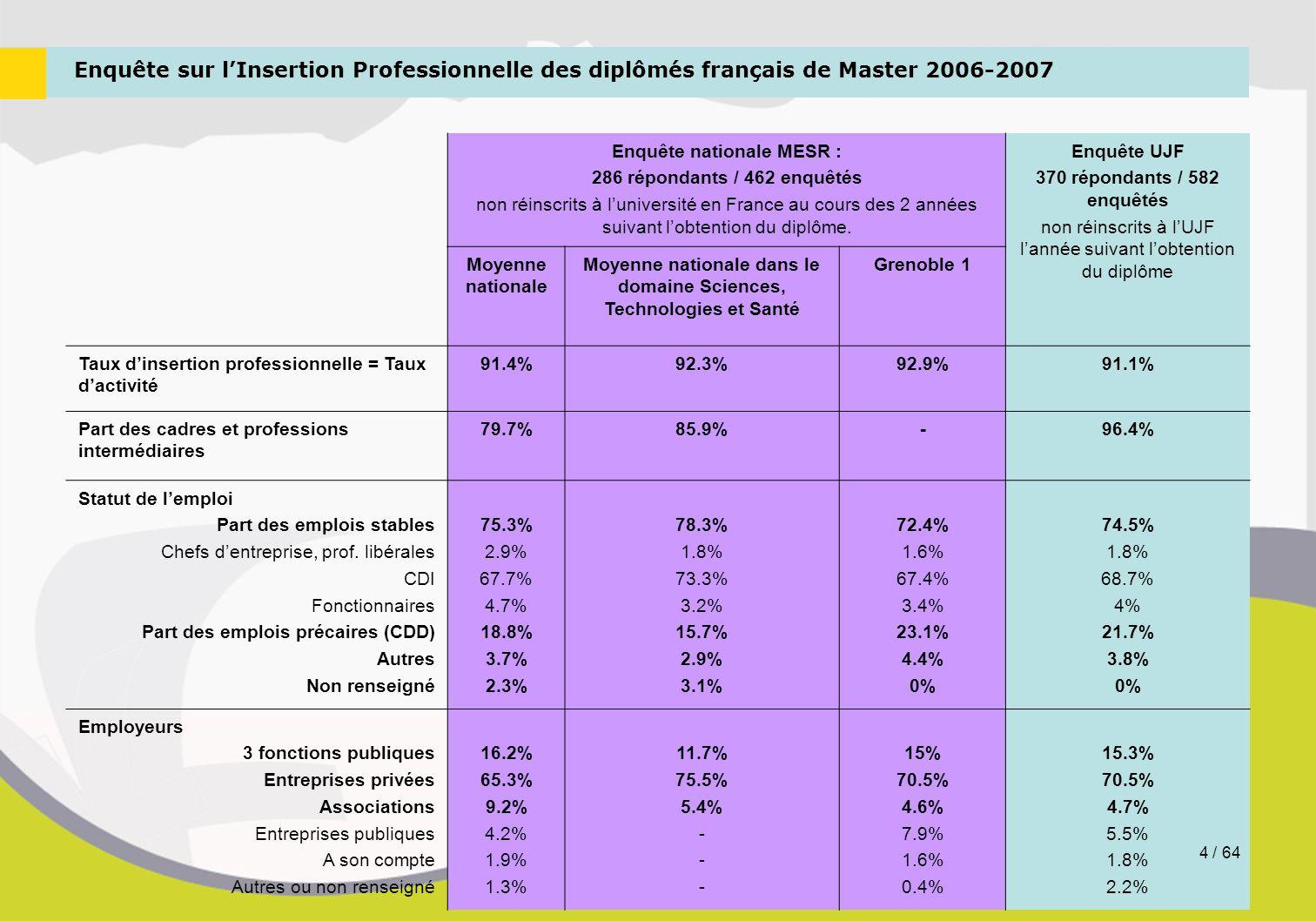 Enquête sur l'Insertion Professionnelle des diplômés français de Master 2006-2007 Enquête nationale MESR : 286 répondants / 462 enquêtés non réinscrit