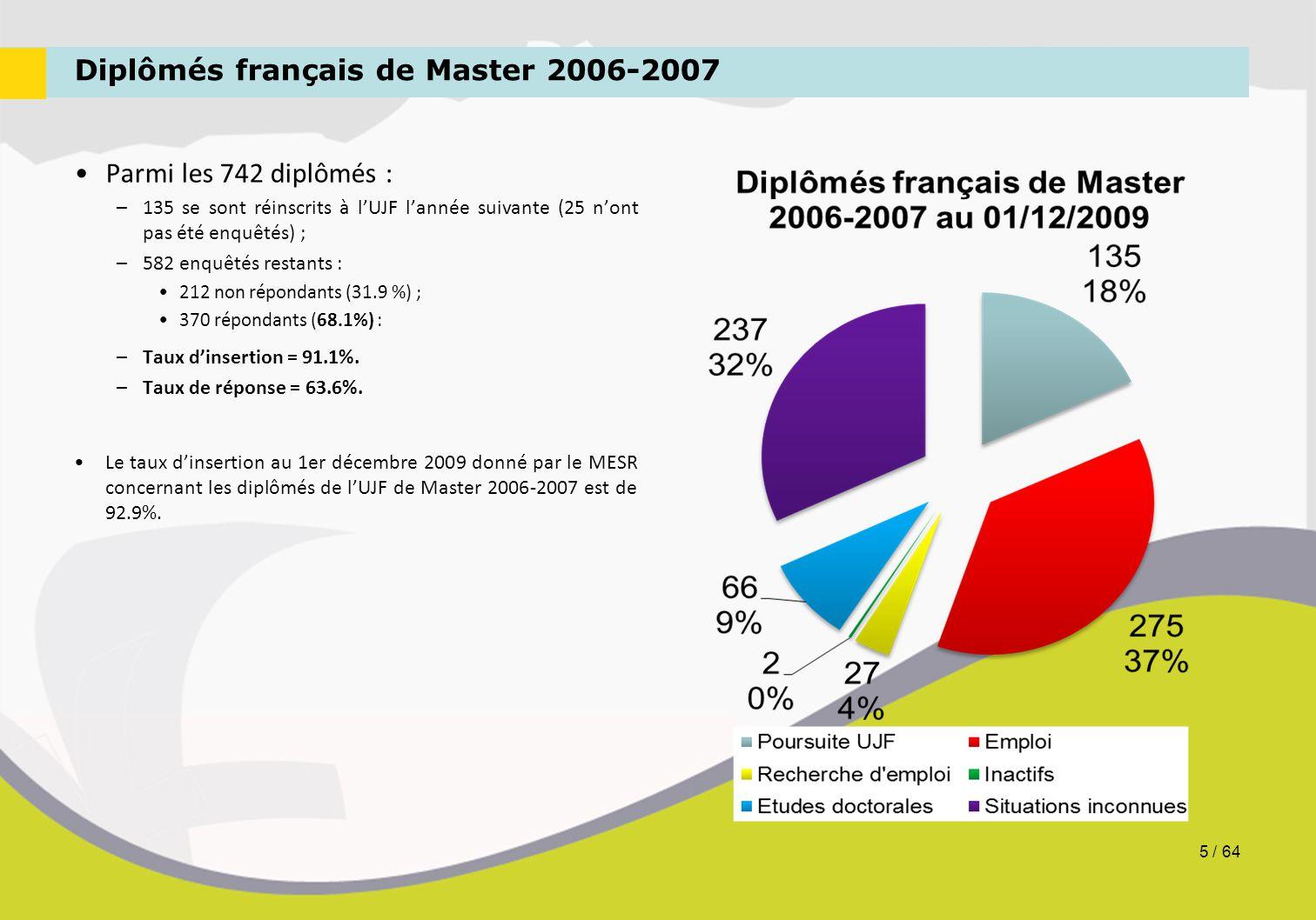 Diplômés français de Master 2006-2007 Parmi les 742 diplômés : –135 se sont réinscrits à l'UJF l'année suivante (25 n'ont pas été enquêtés) ; –582 enq