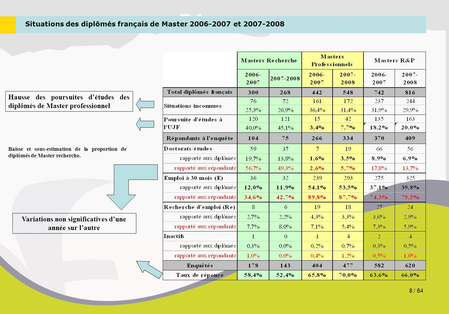 Situations des diplômés français de Master 2006-2007 et 2007-2008 Variations non significatives d'une année sur l'autre Hausse des poursuites d'études