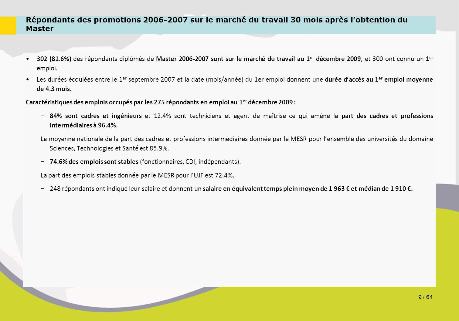 Répondants des promotions 2006-2007 sur le marché du travail 30 mois après l'obtention du Master 302 (81.6%) des répondants diplômés de Master 2006-20
