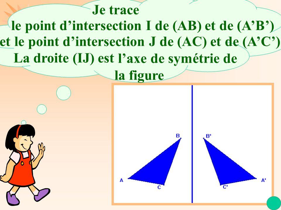 La Géométrie Autrement l'axe de symétrie de la figure La droite (IJ) est le point d'intersection I de (AB) et de (A'B') etle point d'intersection J de (AC) et de (A'C').
