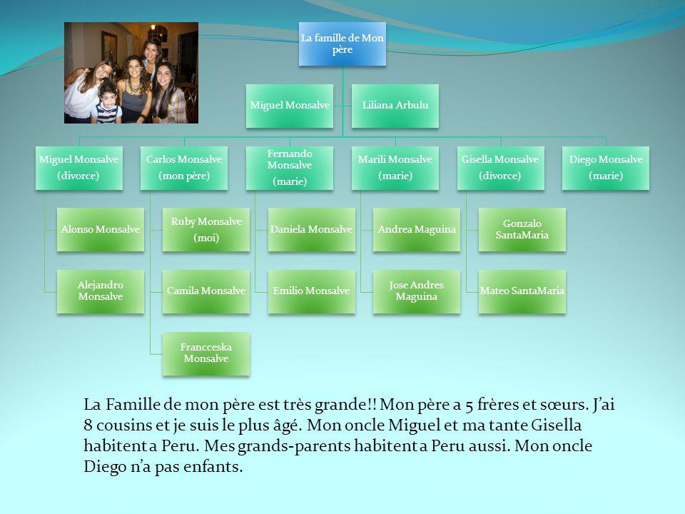 La famille de Mon père Miguel Monsalve (divorce) Alonso Monsalve Alejandro Monsalve Carlos Monsalve (mon père) Ruby Monsalve (moi) Camila Monsalve Fra