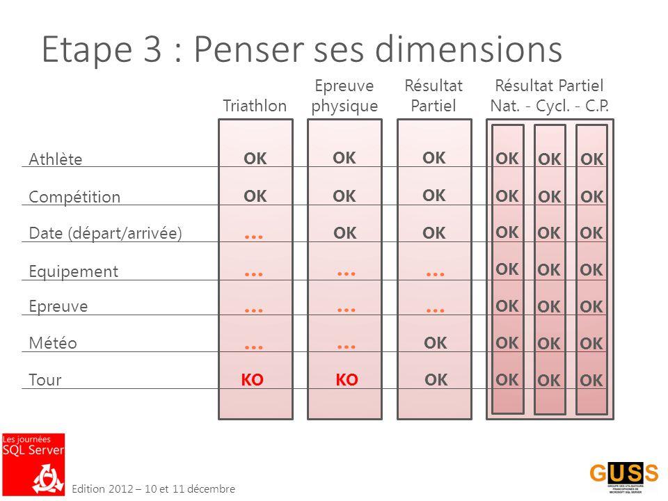 Edition 2012 – 10 et 11 décembre Etape 3 : Penser ses dimensions Athlète Compétition Météo Equipement Epreuve Date (départ/arrivée) Triathlon Résultat Partiel Nat.