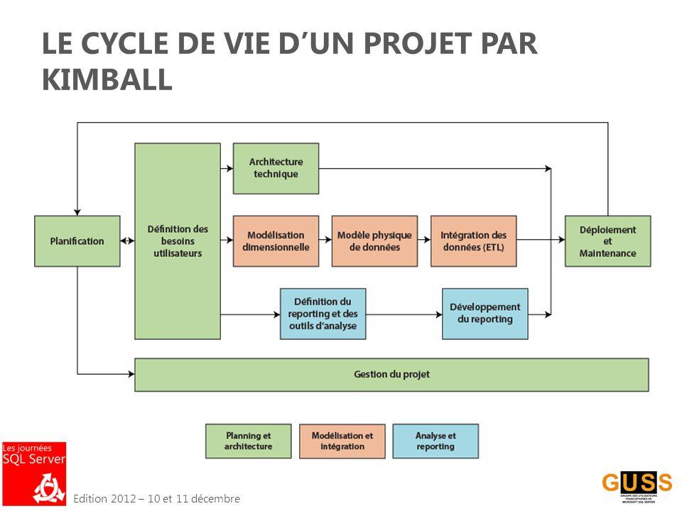 Edition 2012 – 10 et 11 décembre LE CYCLE DE VIE D'UN PROJET PAR KIMBALL