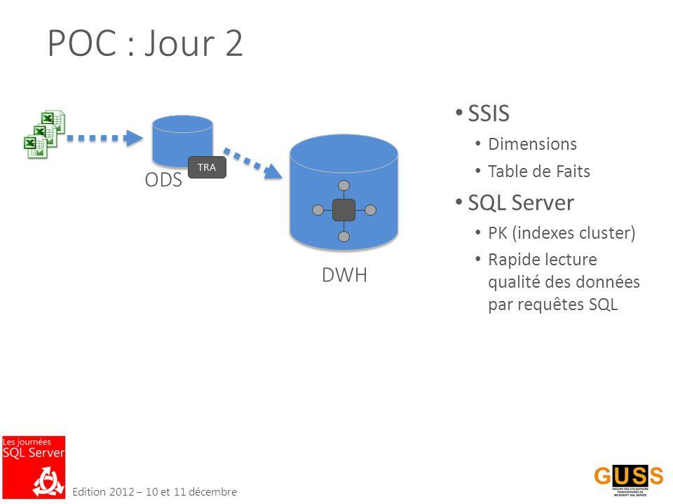 Edition 2012 – 10 et 11 décembre POC : Jour 2 DWH ODS TRA SSIS Dimensions Table de Faits SQL Server PK (indexes cluster) Rapide lecture qualité des données par requêtes SQL
