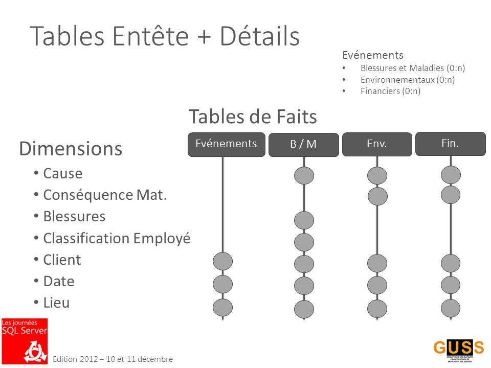 Edition 2012 – 10 et 11 décembre Tables Entête + Détails Dimensions Cause Conséquence Mat.