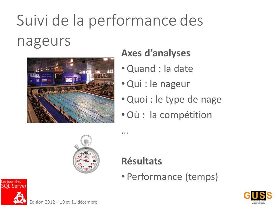 Edition 2012 – 10 et 11 décembre Suivi de la performance des nageurs Axes d'analyses Quand : la date Qui : le nageur Quoi : le type de nage Où : la compétition … Résultats Performance (temps)