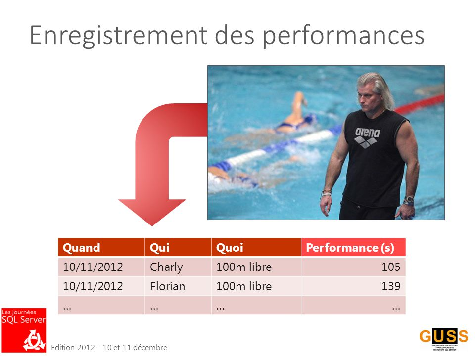 Edition 2012 – 10 et 11 décembre Enregistrement des performances QuandQuiQuoiPerformance (s) 10/11/2012Charly100m libre105 10/11/2012Florian100m libre139 …………