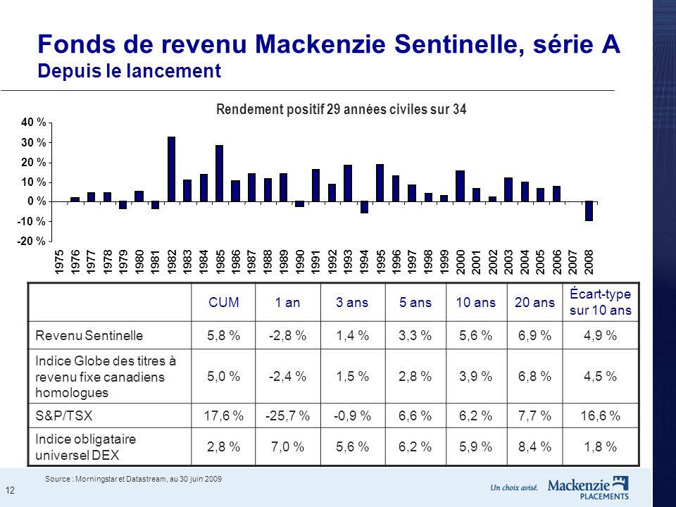 12 Fonds de revenu Mackenzie Sentinelle, série A Depuis le lancement Rendement positif 29 années civiles sur 34 -20 % -10 % 0 % 10 % 20 % 30 % 40 % 19