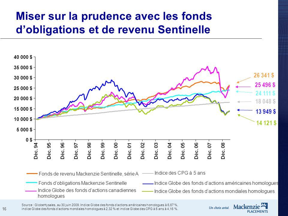 16 Miser sur la prudence avec les fonds d'obligations et de revenu Sentinelle Source : GlobeHysales, au 30 juin 2009. Indice Globe des fonds d'actions
